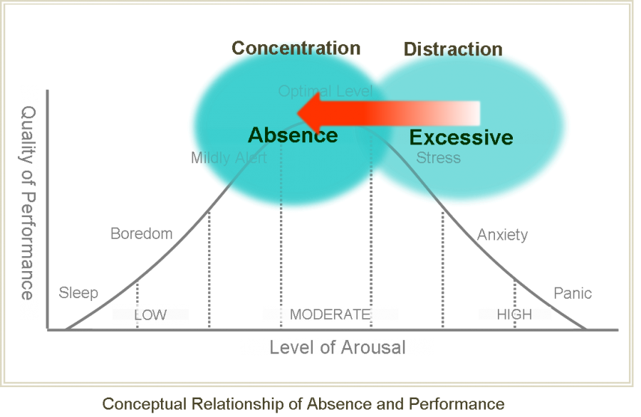 Absence bell curve