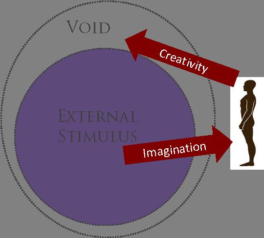 Creativity stimulus large