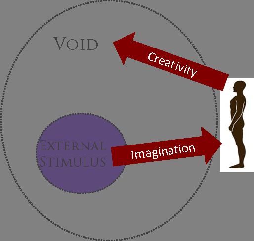 Creativity stimulus