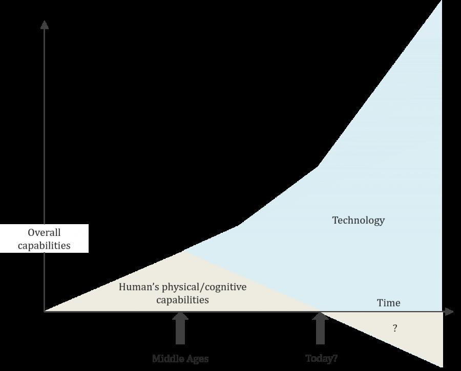 technology-and-human