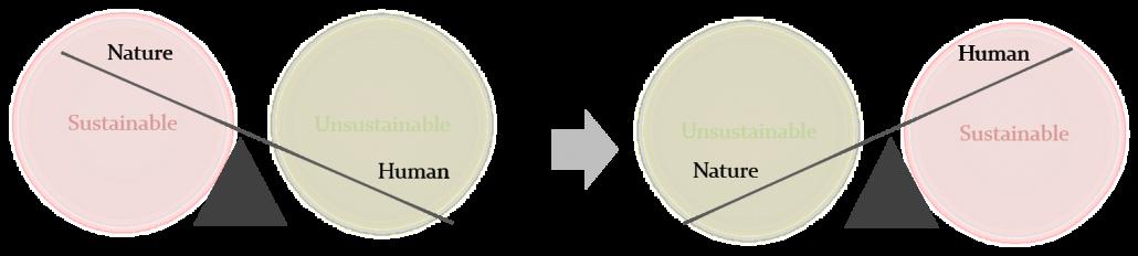 sustainability-tradeoff